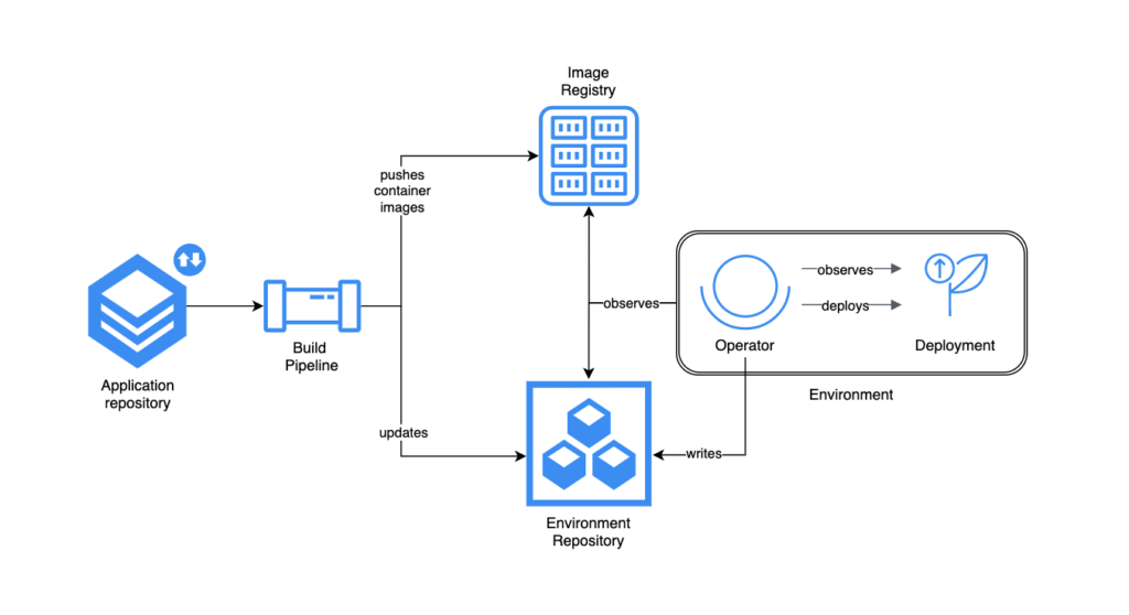 Pull-based GitOps Deployments