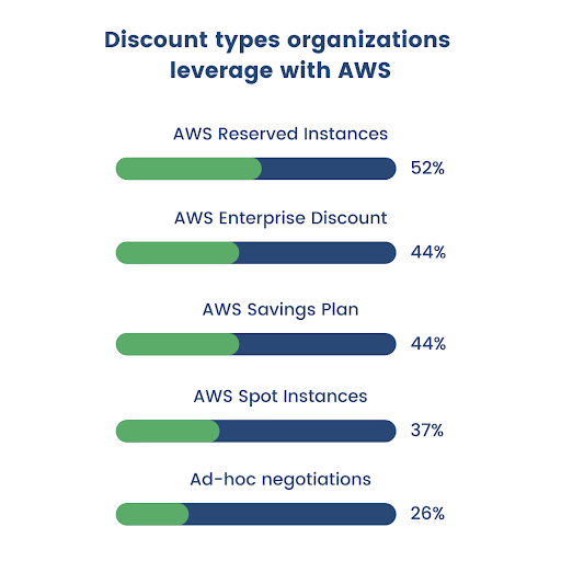 discount-types-leveraged-aws