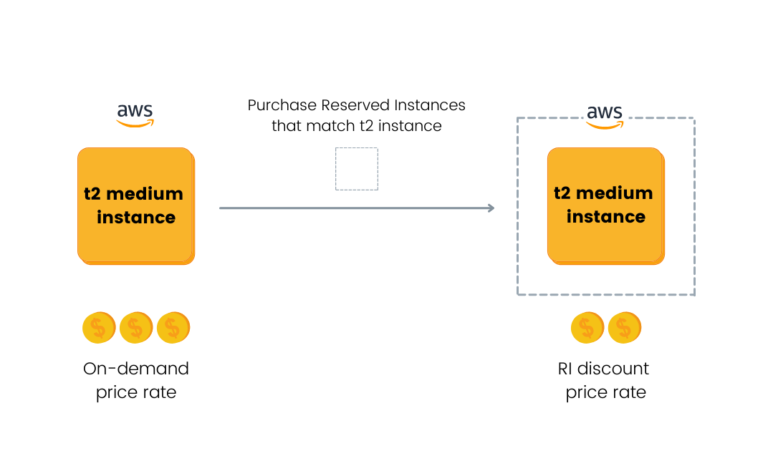 aws-reserved-instances